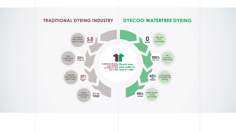 DyeCoo-6